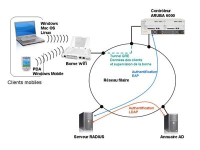 schéma de principe du réseau sans fil